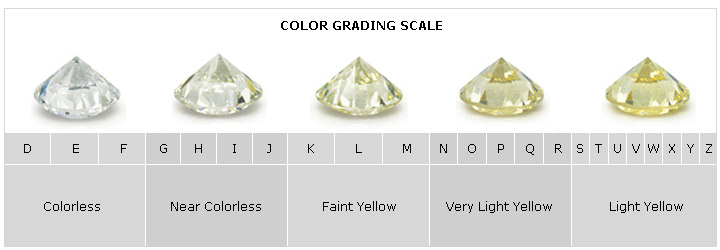 color andaul learn andual about guides buying il diamond bourbonnais colorless at near grading education in jewelers